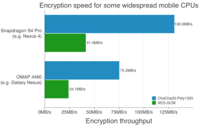 encrytion_speed