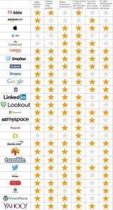 Grafico-Proteção-Dados