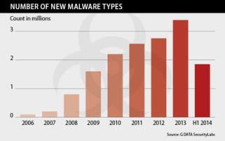 malware_number