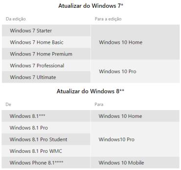 Windows-10-versoes-de-atualizacao