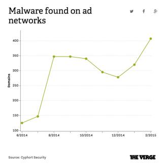 malware_crescimento