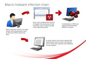 macro-malware