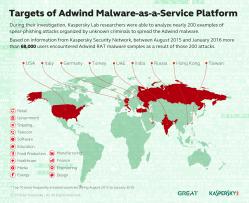 adwin_map
