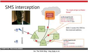 SMSInterception