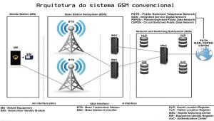 gsm_arquitetura